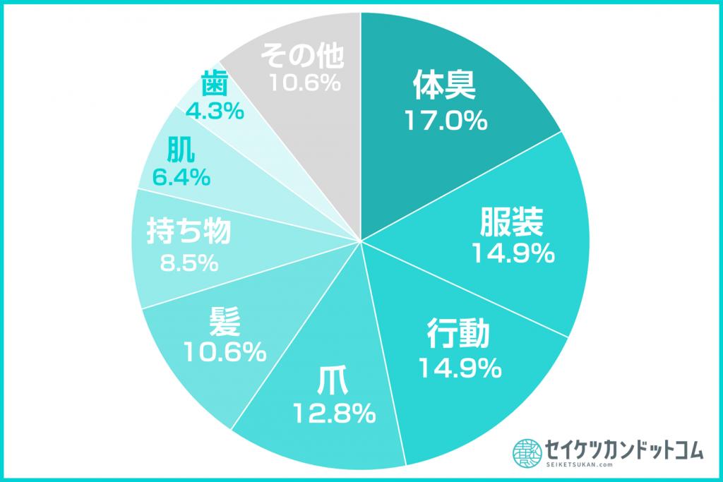 清潔感円グラフ1