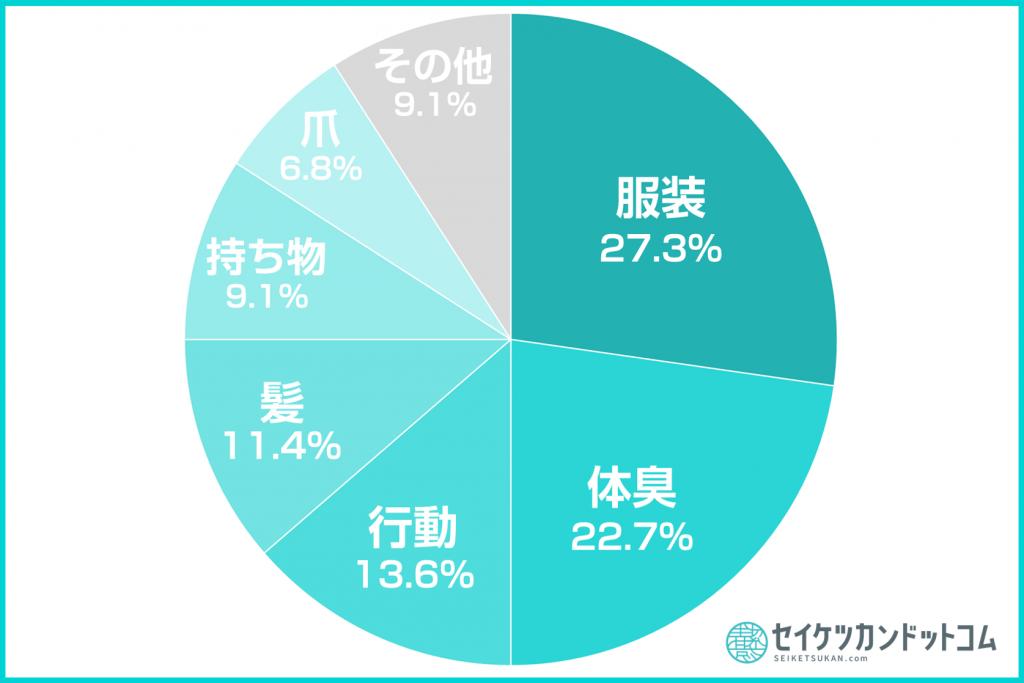 清潔感円グラフ3