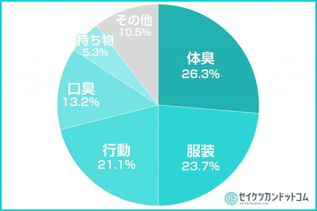 清潔感円グラフ4