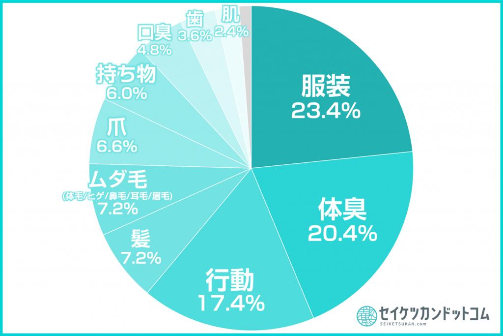 清潔感円グラフ2
